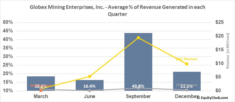 Globex Mining Enterprises, Inc. (TSE:GMX.TO) Revenue Seasonality