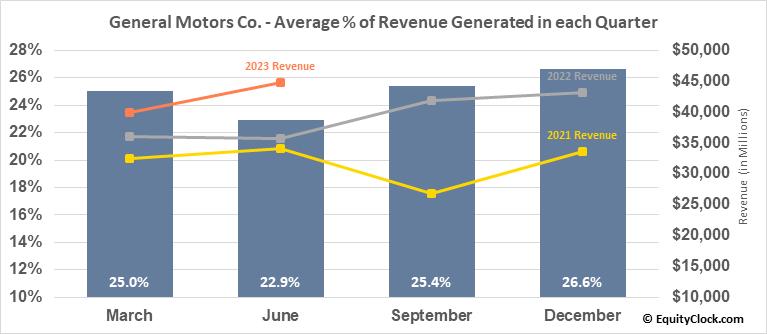 General Motors Co. (NYSE:GM) Revenue Seasonality