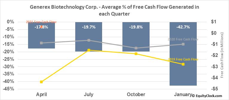 Generex Biotechnology Corp. (OTCMKT:GNBT) Free Cash Flow Seasonality