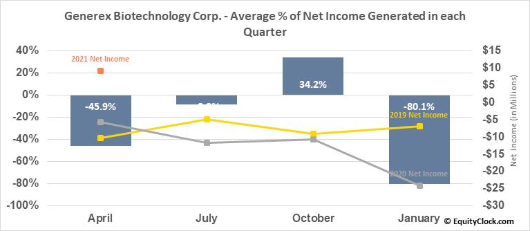 Generex Biotechnology Corp. (OTCMKT:GNBT) Net Income Seasonality