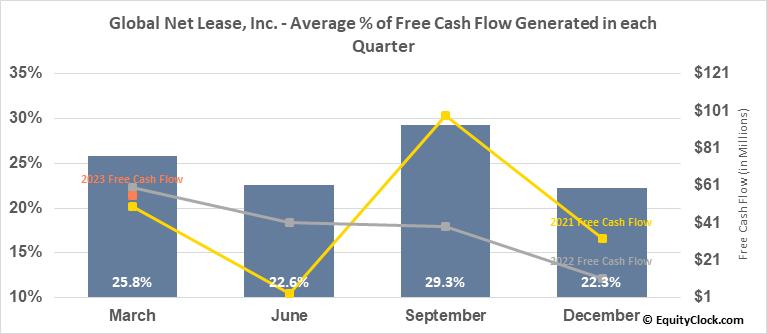 Global Net Lease, Inc. (NYSE:GNL) Free Cash Flow Seasonality