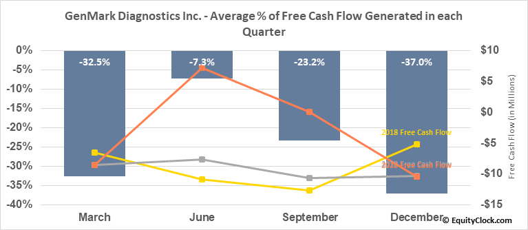 GenMark Diagnostics Inc. (NASD:GNMK) Free Cash Flow Seasonality
