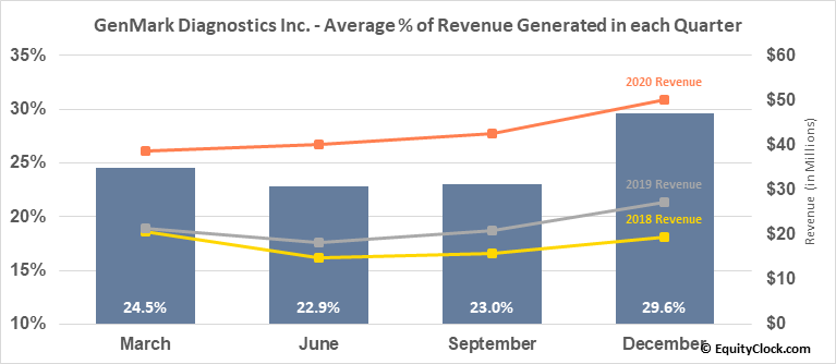 GenMark Diagnostics Inc. (NASD:GNMK) Revenue Seasonality