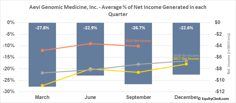 Aevi Genomic Medicine, Inc. (NASD:GNMX) Net Income Seasonality