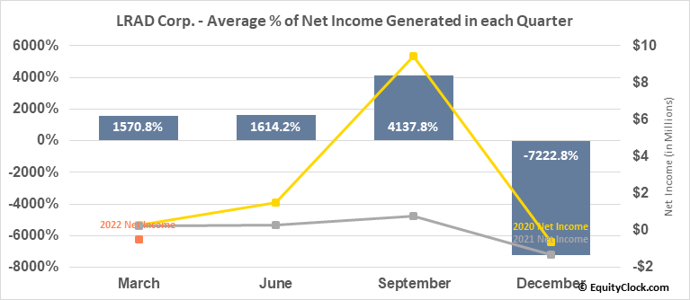 LRAD Corp. (NASD:GNSS) Net Income Seasonality