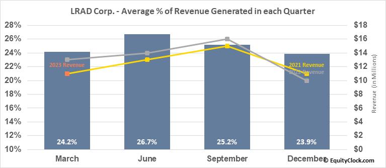 LRAD Corp. (NASD:GNSS) Revenue Seasonality