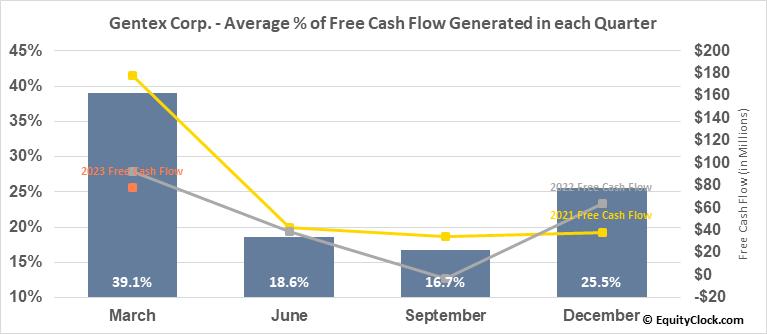 Gentex Corp. (NASD:GNTX) Free Cash Flow Seasonality