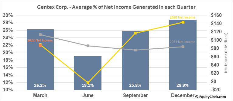 Gentex Corp. (NASD:GNTX) Net Income Seasonality