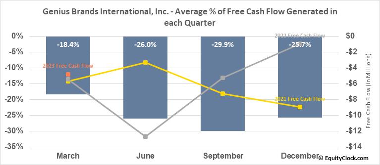 Genius Brands International, Inc. (NASD:GNUS) Free Cash Flow Seasonality