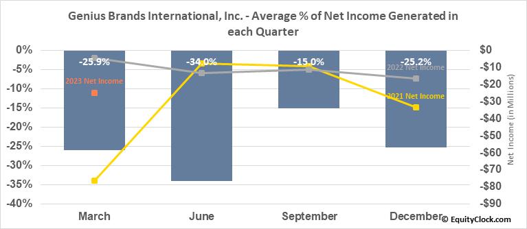 Genius Brands International, Inc. (NASD:GNUS) Net Income Seasonality