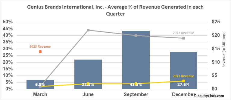 Genius Brands International, Inc. (NASD:GNUS) Revenue Seasonality