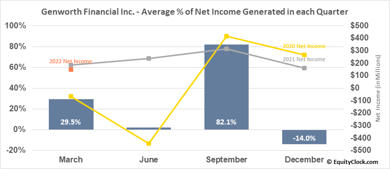 Genworth Financial Inc. (NYSE:GNW) Net Income Seasonality