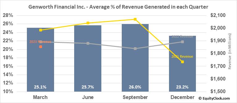Genworth Financial Inc. (NYSE:GNW) Revenue Seasonality