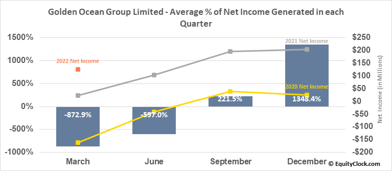 Golden Ocean Group Limited (NASD:GOGL) Net Income Seasonality