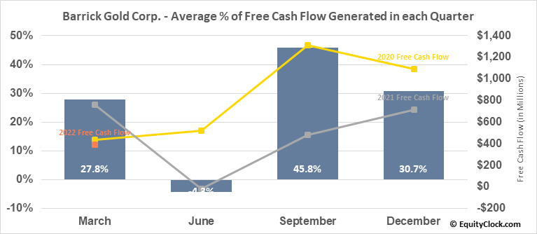 Barrick Gold Corp. (NYSE:GOLD) Free Cash Flow Seasonality