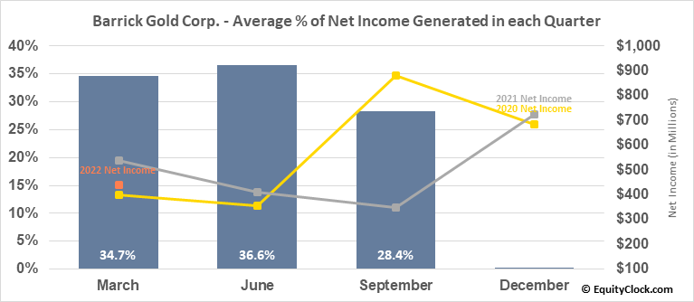 Barrick Gold Corp. (NYSE:GOLD) Net Income Seasonality