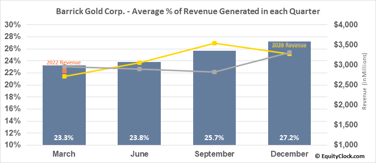 Barrick Gold Corp. (NYSE:GOLD) Revenue Seasonality