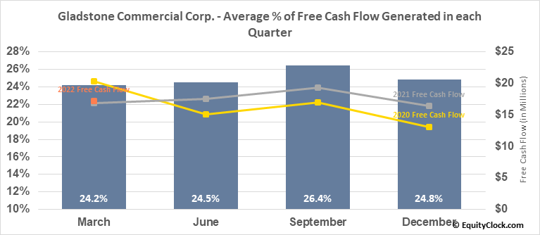 Gladstone Commercial Corp. (NASD:GOOD) Free Cash Flow Seasonality