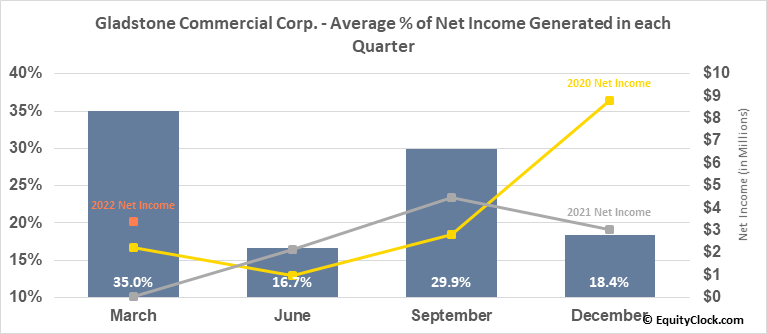 Gladstone Commercial Corp. (NASD:GOOD) Net Income Seasonality