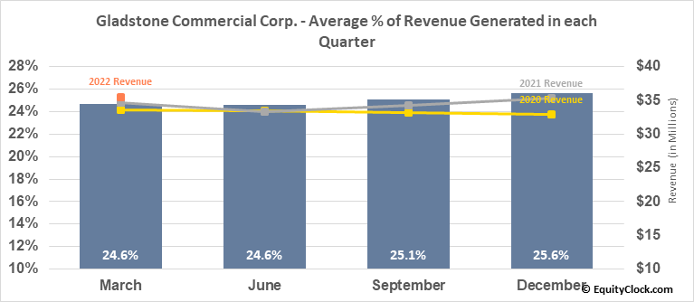 Gladstone Commercial Corp. (NASD:GOOD) Revenue Seasonality