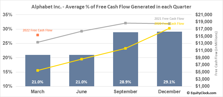 Alphabet Inc. (NASD:GOOGL) Free Cash Flow Seasonality
