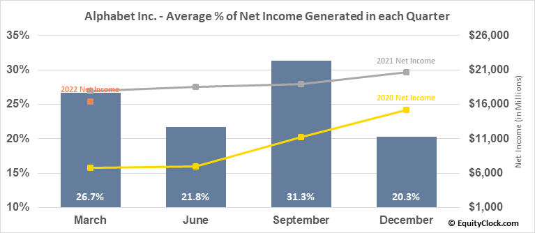 Alphabet Inc. (NASD:GOOGL) Net Income Seasonality
