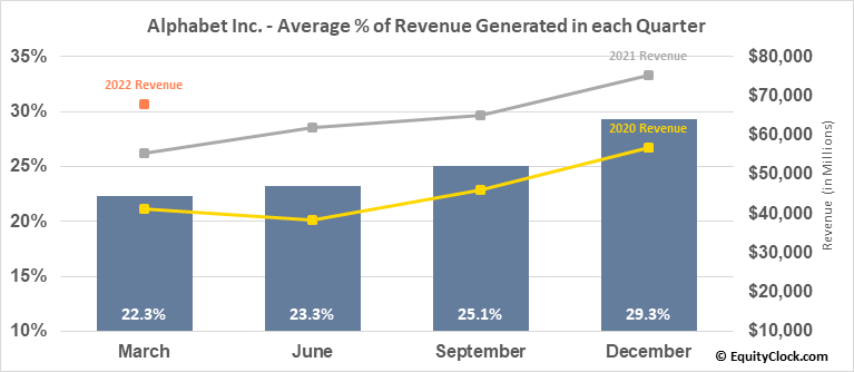 Alphabet Inc. (NASD:GOOGL) Revenue Seasonality
