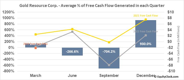 Gold Resource Corp. (AMEX:GORO) Free Cash Flow Seasonality