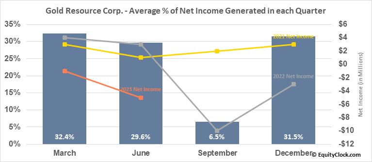 Gold Resource Corp. (AMEX:GORO) Net Income Seasonality