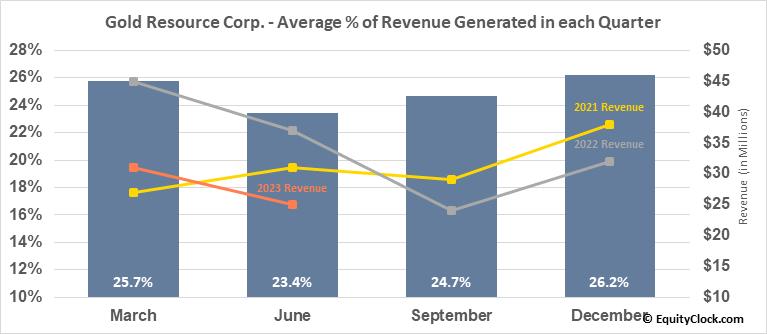 Gold Resource Corp. (AMEX:GORO) Revenue Seasonality