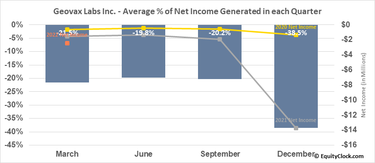 GeoVax Labs, Inc. (OTCMKT:GOVX) Net Income Seasonality