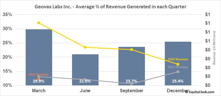 GeoVax Labs, Inc. (OTCMKT:GOVX) Revenue Seasonality