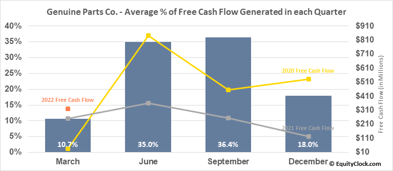 Genuine Parts Co. (NYSE:GPC) Free Cash Flow Seasonality