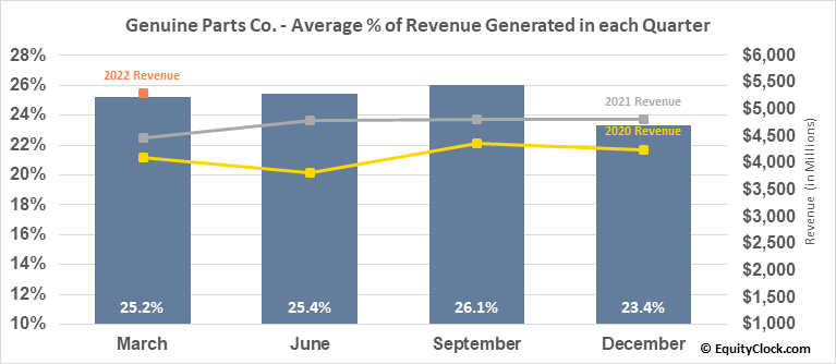 Genuine Parts Co. (NYSE:GPC) Revenue Seasonality