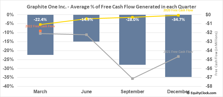 Graphite One Resources Inc. (OTCMKT:GPHOF) Free Cash Flow Seasonality