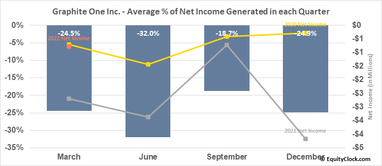 Graphite One Resources Inc. (OTCMKT:GPHOF) Net Income Seasonality