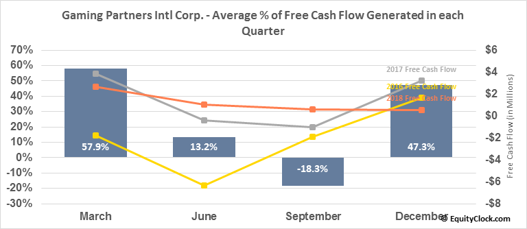 Gaming Partners Intl Corp. (NASD:GPIC) Free Cash Flow Seasonality