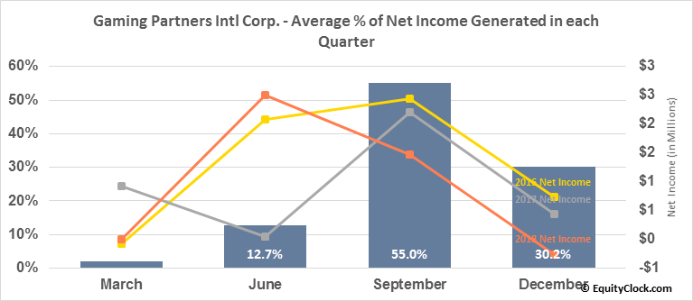 Gaming Partners Intl Corp. (NASD:GPIC) Net Income Seasonality
