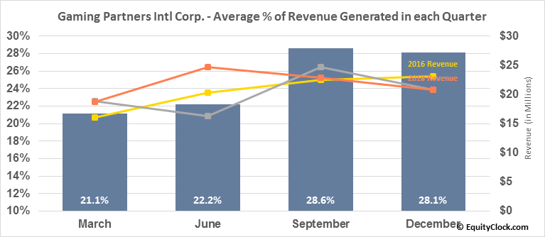 Gaming Partners Intl Corp. (NASD:GPIC) Revenue Seasonality