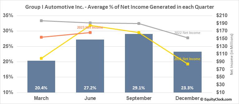 Group I Automotive Inc. (NYSE:GPI) Net Income Seasonality