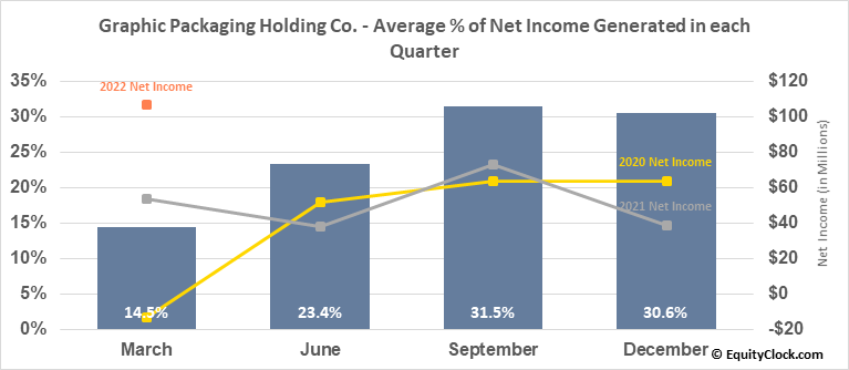 Graphic Packaging Holding Co. (NYSE:GPK) Net Income Seasonality