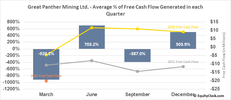 Great Panther Mining Ltd. (AMEX:GPL) Free Cash Flow Seasonality