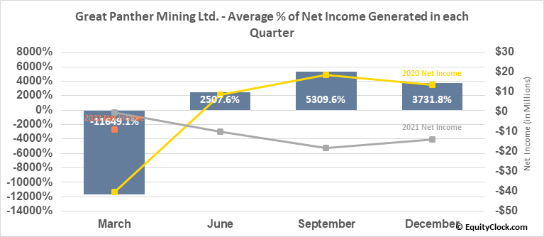 Great Panther Mining Ltd. (AMEX:GPL) Net Income Seasonality
