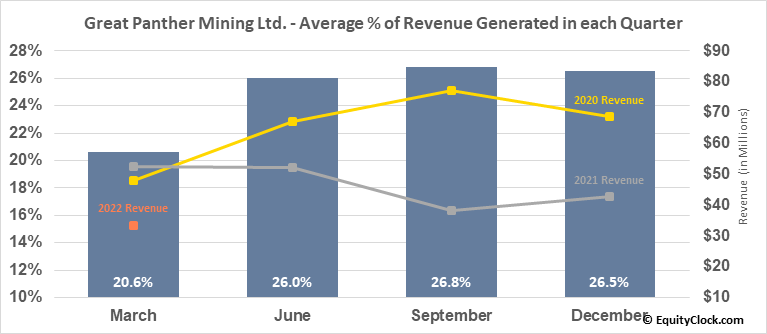 Great Panther Mining Ltd. (AMEX:GPL) Revenue Seasonality
