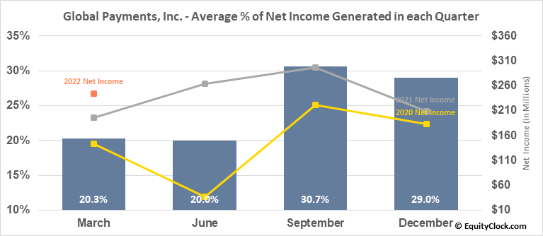 Global Payments, Inc. (NYSE:GPN) Net Income Seasonality