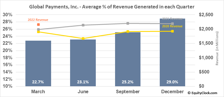 Global Payments, Inc. (NYSE:GPN) Revenue Seasonality