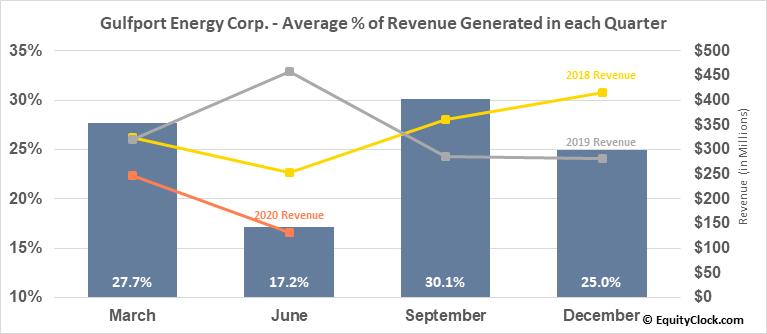 Gulfport Energy Corp. (NASD:GPOR) Revenue Seasonality
