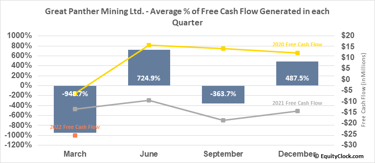 Great Panther Resources Ltd. (TSE:GPR.TO) Free Cash Flow Seasonality