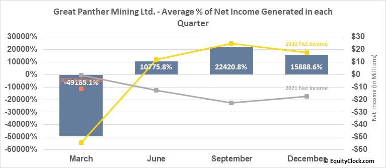Great Panther Resources Ltd. (TSE:GPR.TO) Net Income Seasonality