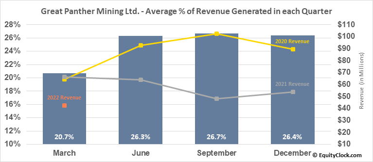 Great Panther Resources Ltd. (TSE:GPR.TO) Revenue Seasonality